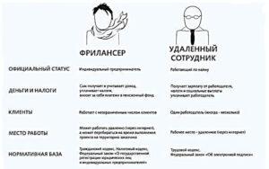 Сравнение работы Фрилансером и работы в офисе