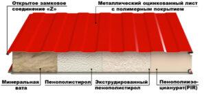 сэндвич панели стеновые