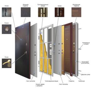 Конструкция входной стальной двери