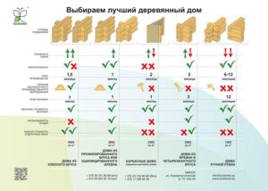 Сравнение материалов домов