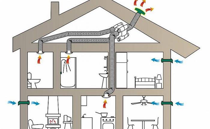 Вентиляция в частном доме. Естественная и искусственная.